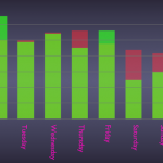 Daily Activity generated week 40